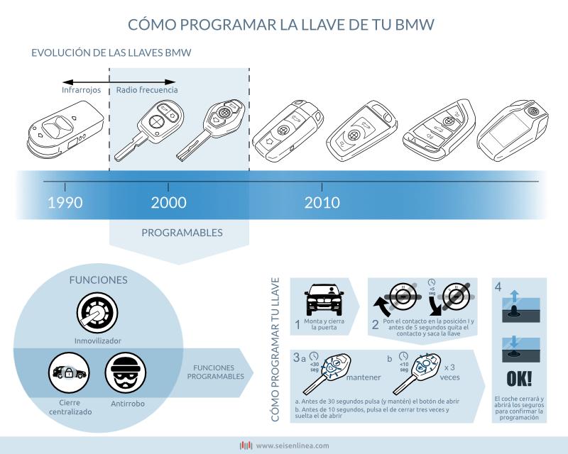 Infografia programar llave BMW